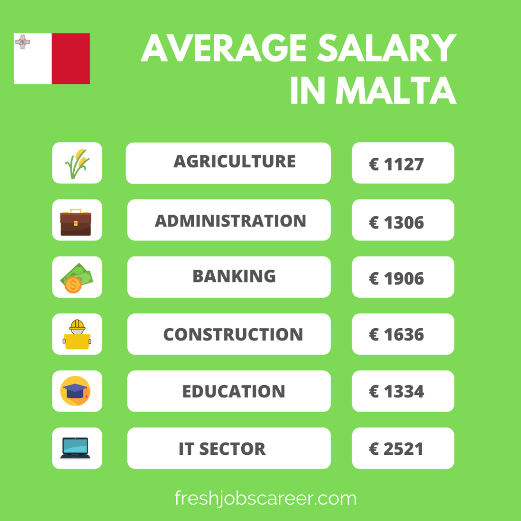 Average Salaries for different positions in Malta 2021